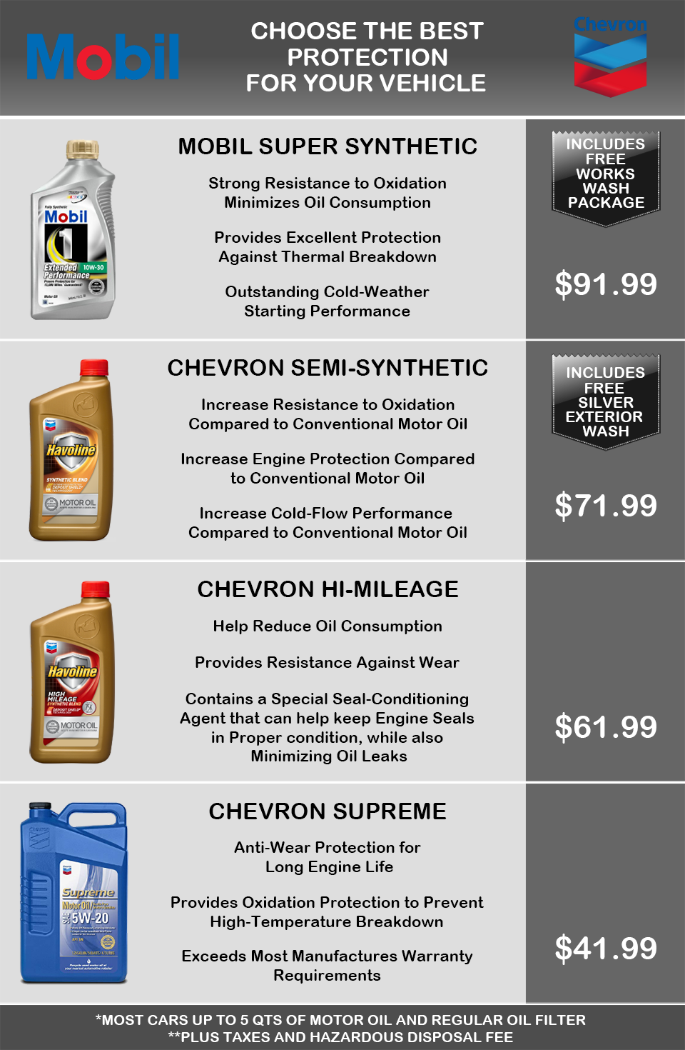 Manny's Oil Change: Mobil, Synthetic, Chevron, Semi Synthetic, Hi Mileage, Supreme, Conventional, Free Wash